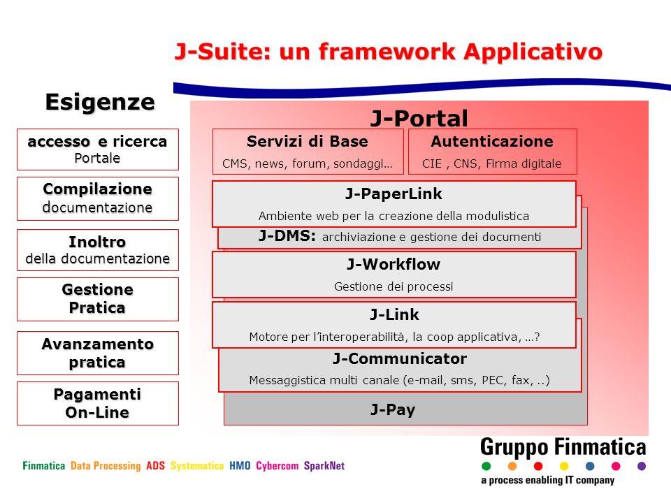 J-Portal J-Pay J-Suite: un framework Applicativo Compilazione d ocumentazione Inoltro della documentazione Gestione Pratica Avanzamentopratica accesso