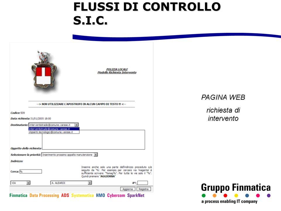 PAGINA WEB richiesta di intervento FLUSSI DI CONTROLLO S.I.C.