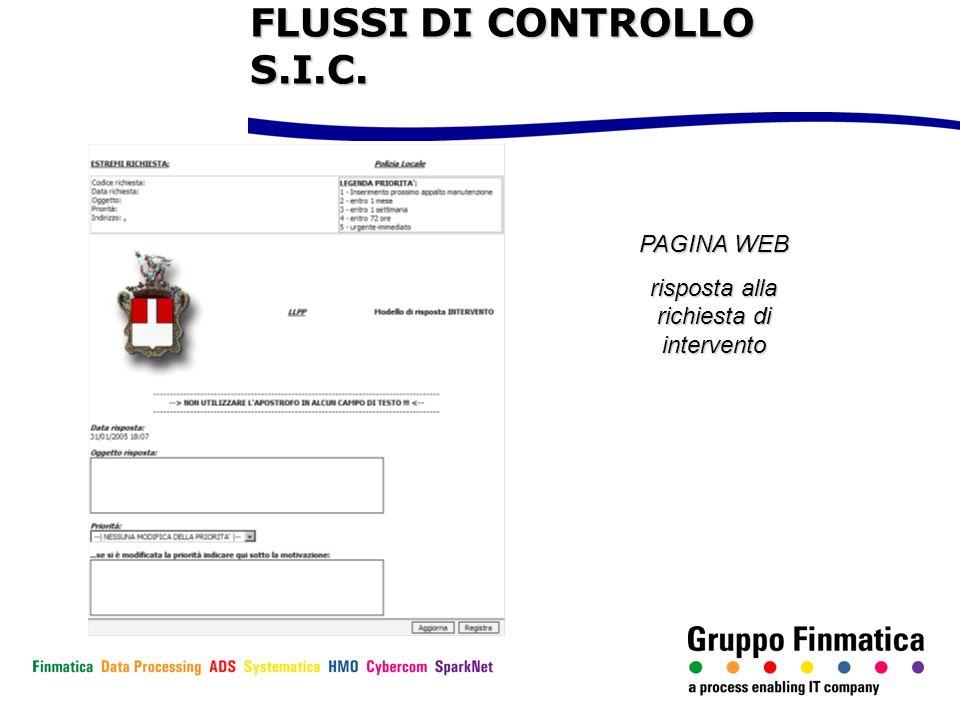 PAGINA WEB risposta alla richiesta di intervento FLUSSI DI CONTROLLO S.I.C.