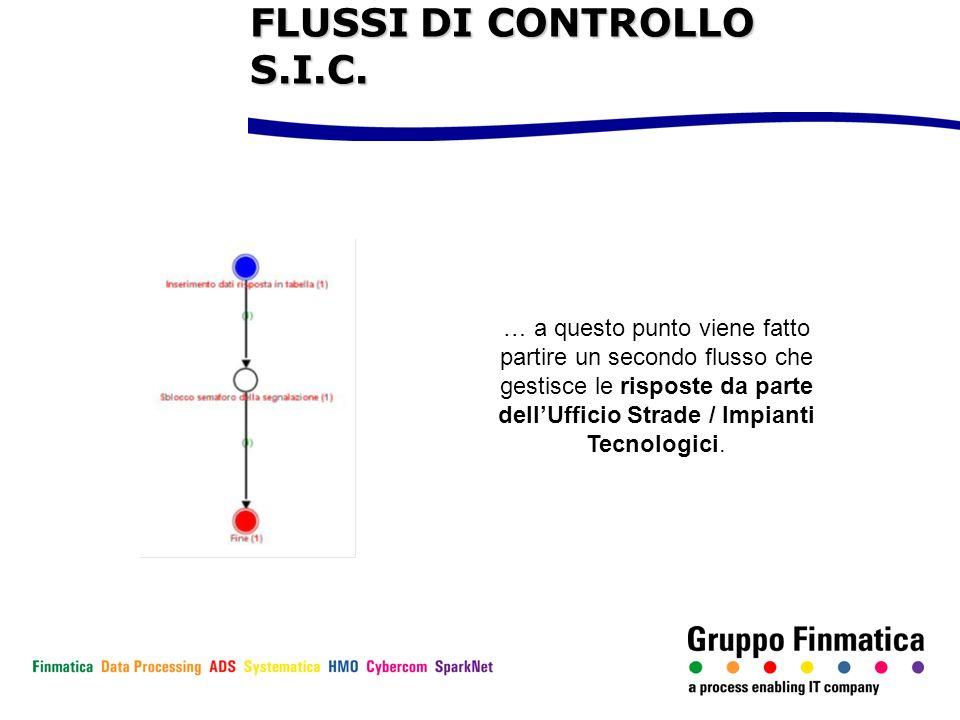 … a questo punto viene fatto partire un secondo flusso che gestisce le risposte da parte dellUfficio Strade / Impianti Tecnologici. FLUSSI DI CONTROLL