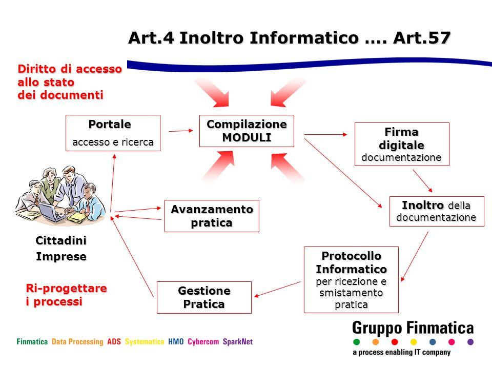 Art.4 Inoltro Informatico …. Art.57 Portale accesso e ricerca Inoltro della documentazione Protocollo Informatico per ricezione e smistamento pratica