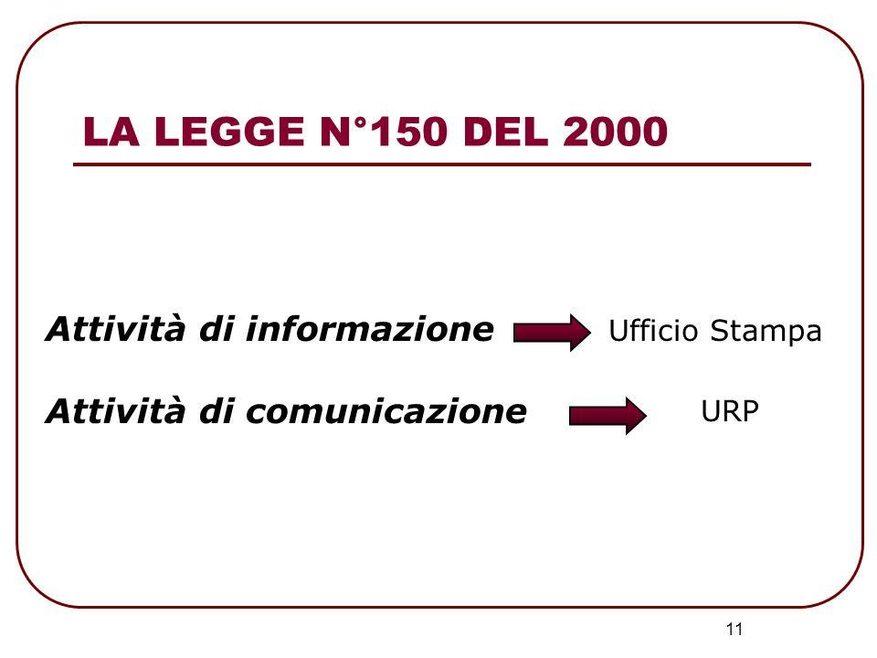 11 Attività di informazione Attività di comunicazione Ufficio Stampa URP LA LEGGE N°150 DEL 2000