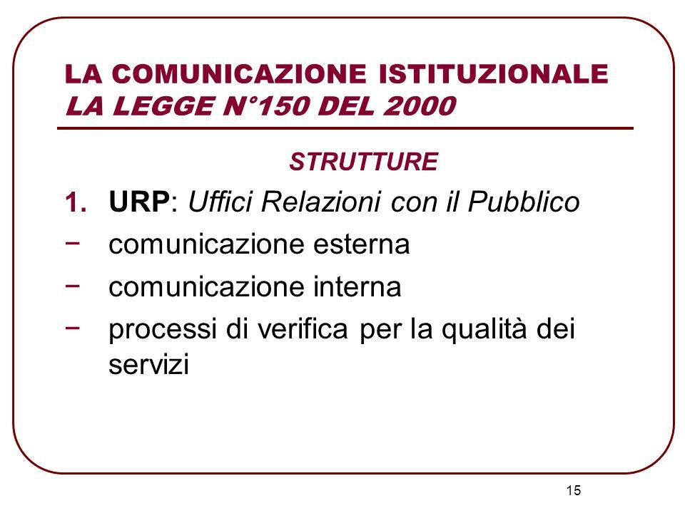 15 LA COMUNICAZIONE ISTITUZIONALE LA LEGGE N°150 DEL 2000 STRUTTURE 1. URP: Uffici Relazioni con il Pubblico comunicazione esterna comunicazione inter