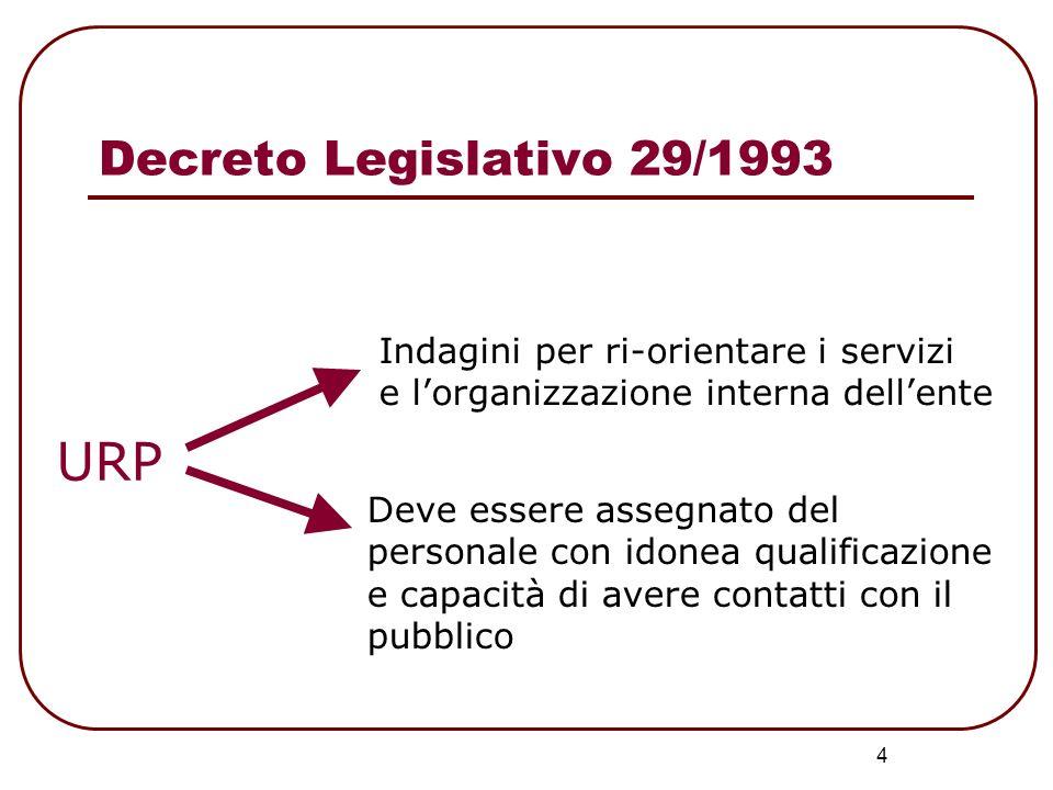 4 URP Indagini per ri-orientare i servizi e lorganizzazione interna dellente Deve essere assegnato del personale con idonea qualificazione e capacità