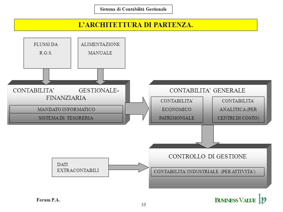 10 Forum P.A. Sistema di Contabilità Gestionale LARCHITETTURA DI PARTENZA. CONTABILITA GESTIONALE- FINANZIARIA MANDATO INFORMATICO SISTEMA DI TESORERI