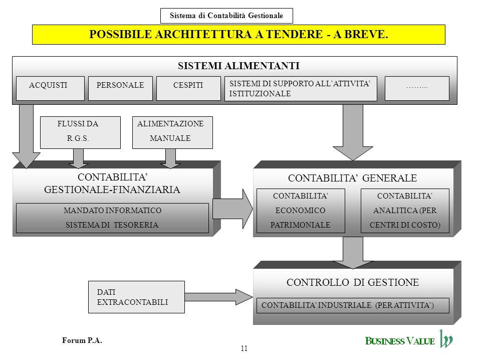11 Forum P.A. Sistema di Contabilità Gestionale POSSIBILE ARCHITETTURA A TENDERE - A BREVE. SISTEMI ALIMENTANTI CONTABILITA GENERALE CONTABILITA ECONO