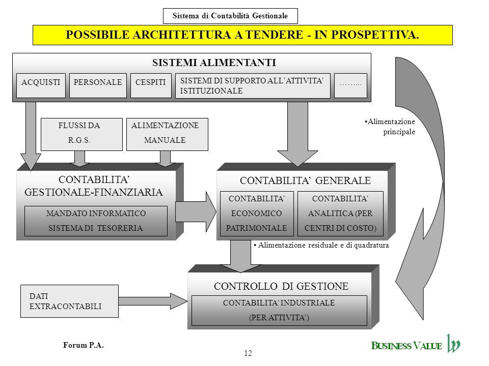 12 Forum P.A. Sistema di Contabilità Gestionale POSSIBILE ARCHITETTURA A TENDERE - IN PROSPETTIVA. SISTEMI ALIMENTANTI CONTABILITA GENERALE CONTABILIT
