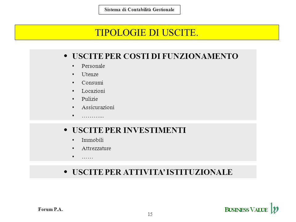 15 Forum P.A. Sistema di Contabilità Gestionale TIPOLOGIE DI USCITE. USCITE PER COSTI DI FUNZIONAMENTO Personale Utenze Consumi Locazioni Pulizie Assi