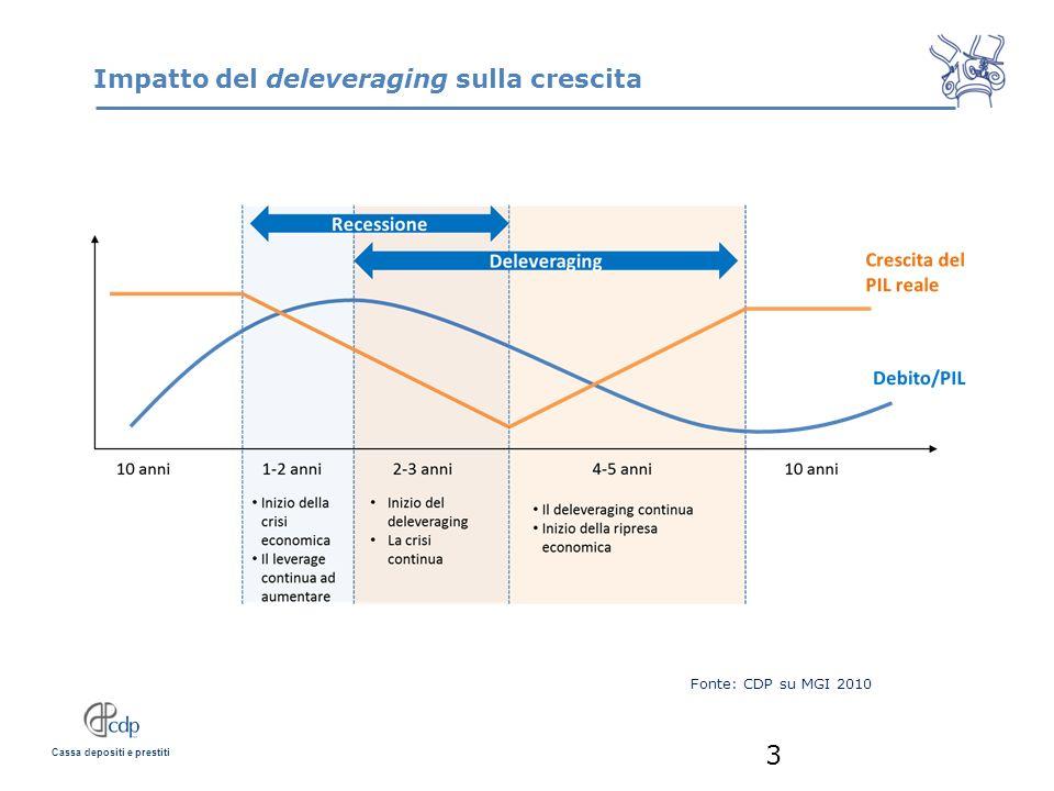 Cassa depositi e prestiti Impatto del deleveraging sulla crescita 3 Fonte: CDP su MGI 2010