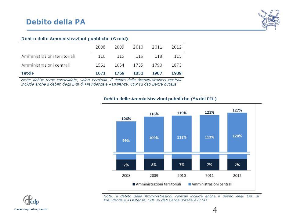 Cassa depositi e prestiti Investimenti della PA (1) 5