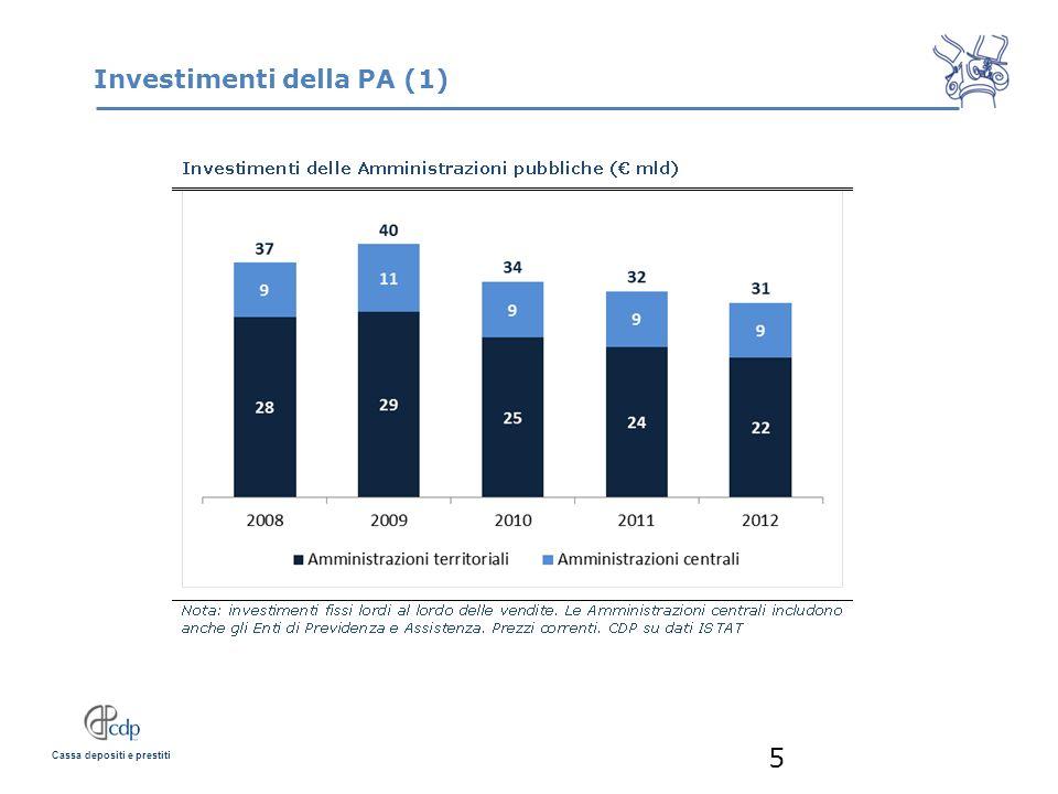 Cassa depositi e prestiti Investimenti delle PA (2) 6 Fonte: CDP su dati ISTAT