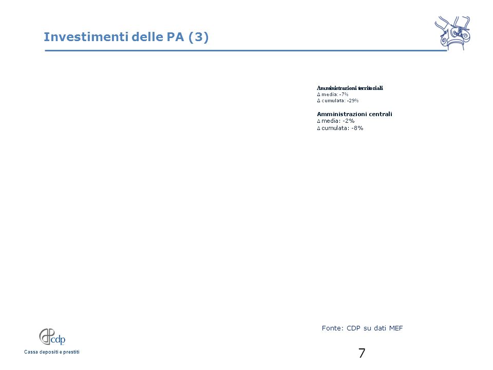 Cassa depositi e prestiti Investimenti delle PA (3) 7 Fonte: CDP su dati MEF