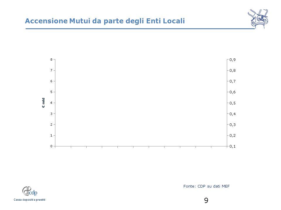 Cassa depositi e prestiti Accensione Mutui da parte degli Enti Locali 9 Fonte: CDP su dati MEF