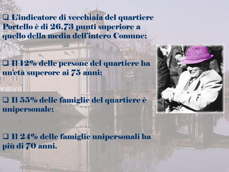 Lindicatore di vecchiaia del quartiere Portello è di 26,73 punti superiore a quello della media dellintero Comune; Il 12% delle persone del quartiere