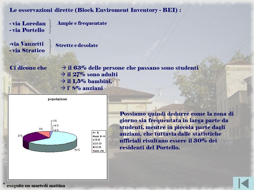 Le osservazioni dirette (Block Enviroment Inventory - BEI) : - via Loredan - via Portello -via Vanzetti - via Stratico Ci dicono che il 63% delle persone che passano sono studenti il 27% sono adulti il 1,5% bambini, l 8% anziani Possiamo quindi dedurre come la zona di giorno sia frequentata in larga parte da studenti, mentre in piccola parte dagli anziani, che tuttavia dalle statistiche ufficiali risultano essere il 30% dei residenti del Portello.
