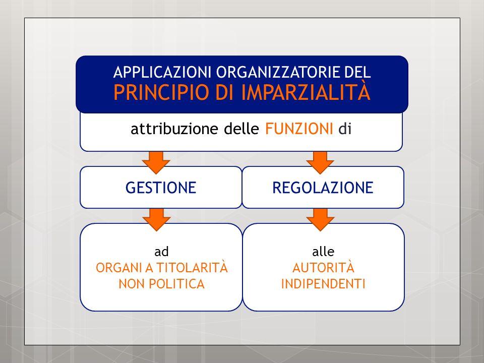 ad ORGANI A TITOLARITÀ NON POLITICA alle AUTORITÀ INDIPENDENTI GESTIONEREGOLAZIONE attribuzione delle FUNZIONI di APPLICAZIONI ORGANIZZATORIE DEL PRIN