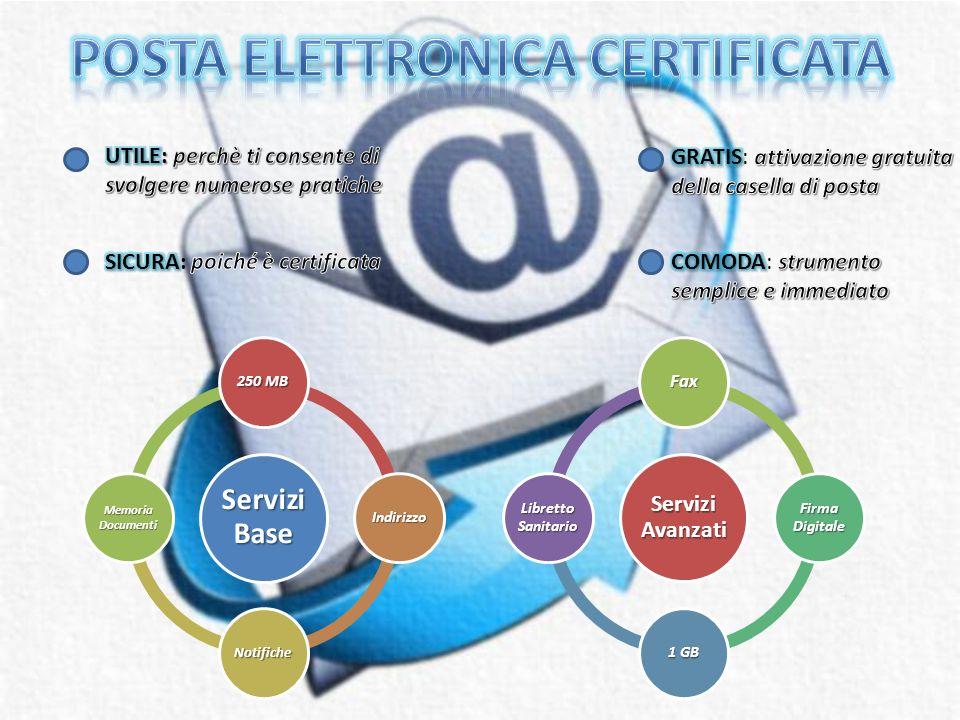 Canali di trasmissione sicuri Antivirus Limitazione delle comunicazioni comunicazioni Limitazionedelluso improprio improprio