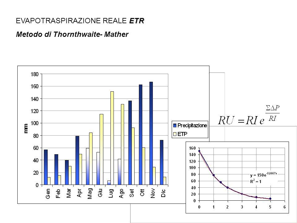 ETR EVAPOTRASPIRAZIONE REALE ETR Metodo di Thornthwaite- Mather