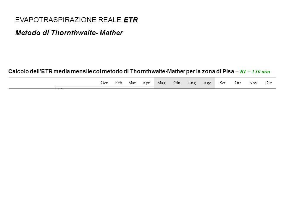 ETR EVAPOTRASPIRAZIONE REALE ETR Metodo di Thornthwaite- Mather Calcolo dellETR media mensile col metodo di Thornthwaite-Mather per la zona di Pisa –