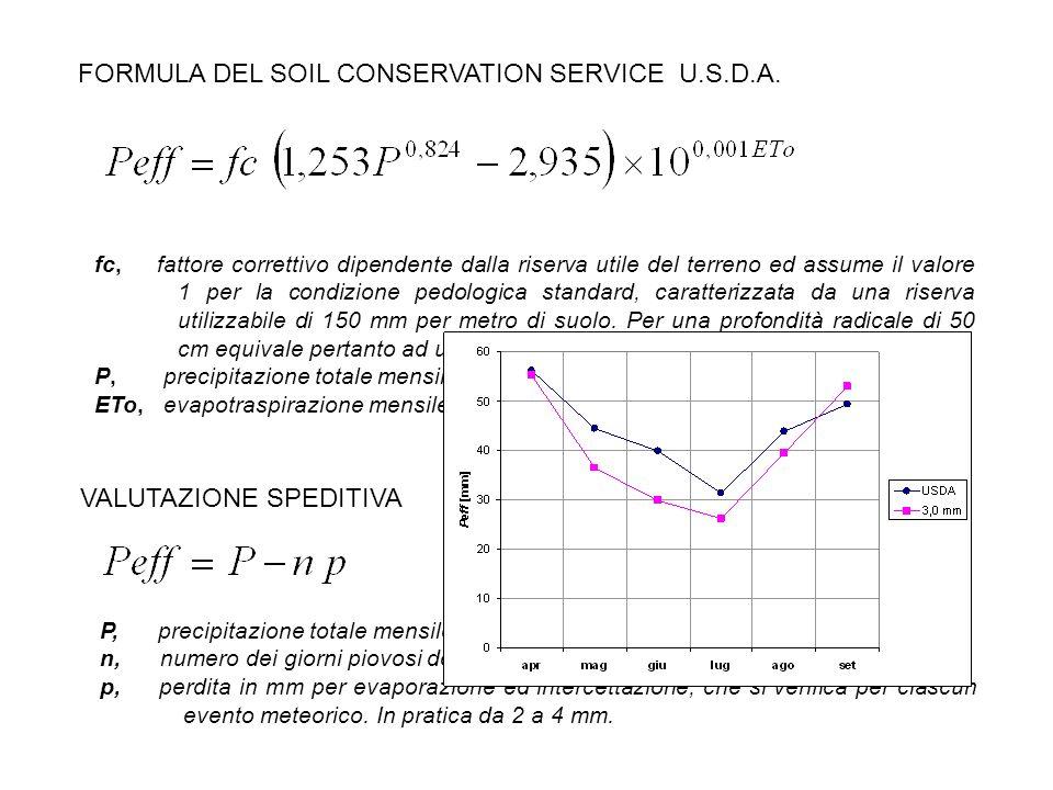FORMULA DEL SOIL CONSERVATION SERVICE U.S.D.A. fc, fattore correttivo dipendente dalla riserva utile del terreno ed assume il valore 1 per la condizio