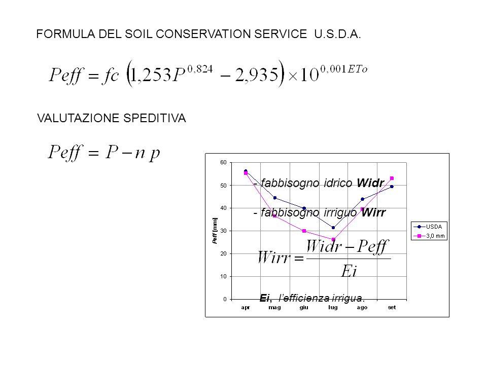 FORMULA DEL SOIL CONSERVATION SERVICE U.S.D.A. VALUTAZIONE SPEDITIVA - fabbisogno idrico Widr - fabbisogno irriguo Wirr Ei, lefficienza irrigua.