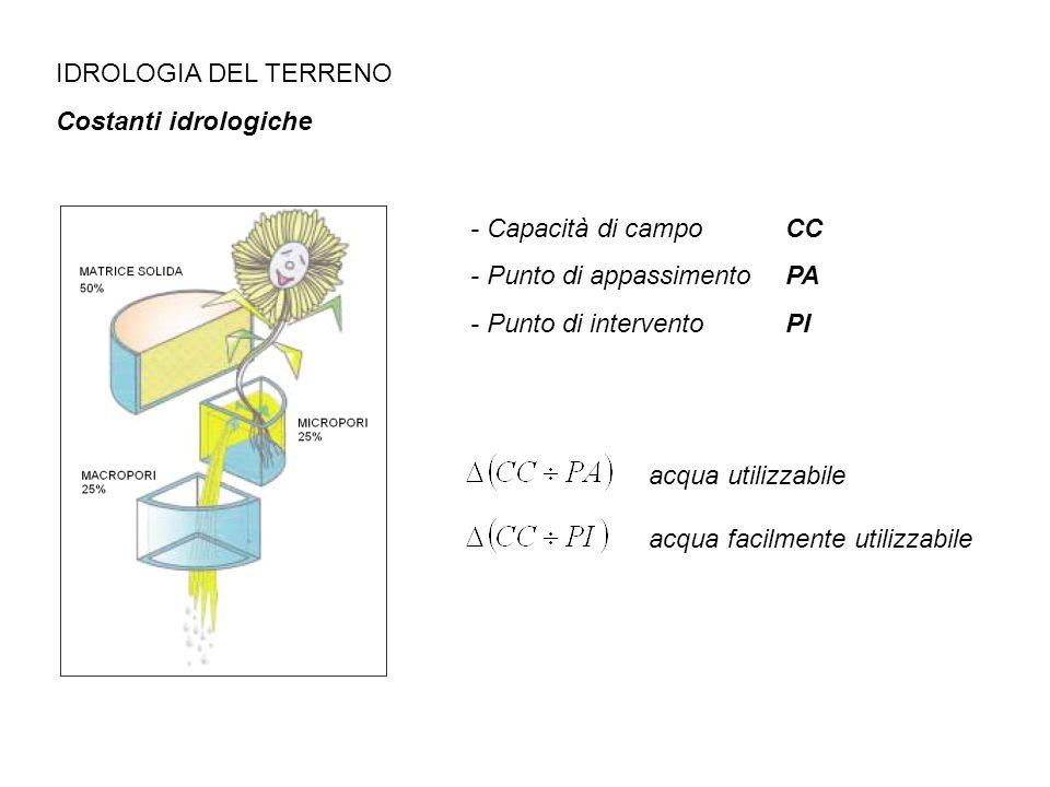 IDROLOGIA DEL TERRENO Costanti idrologiche - Punto di intervento PI - Capacità di campo CC - Punto di appassimento PA acqua utilizzabileacqua facilmen