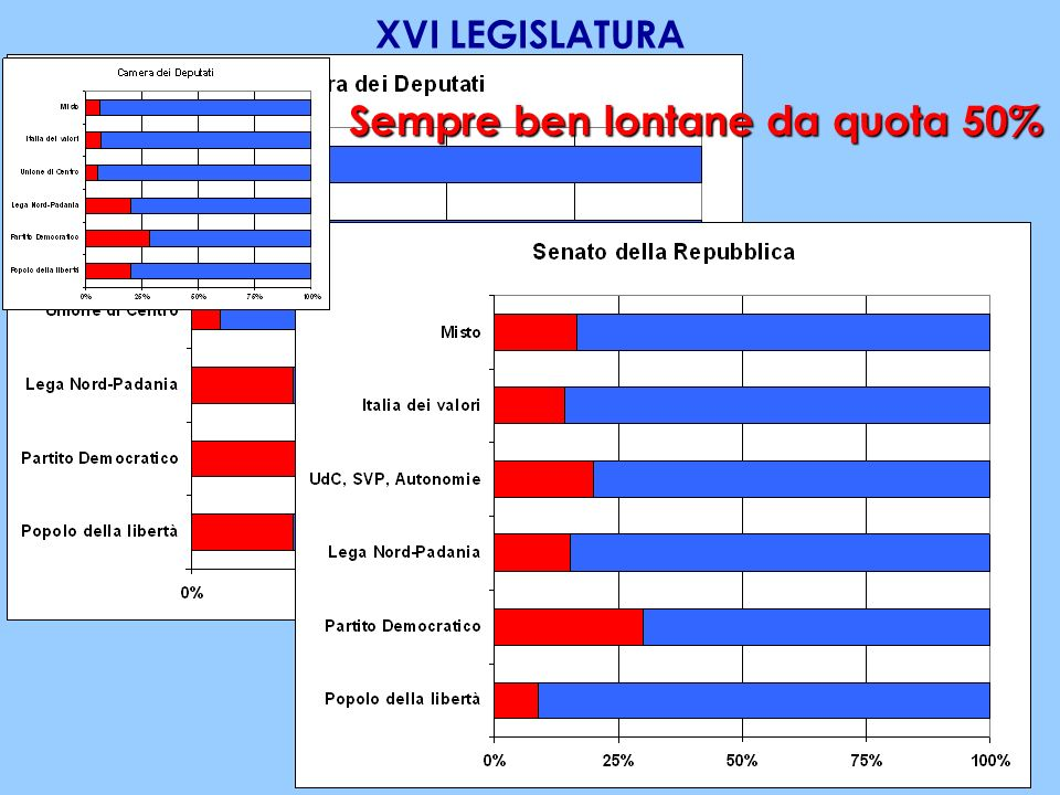XVI LEGISLATURA Fonte: www.camera.it; www.senato.it Sempre ben lontane da quota 50%