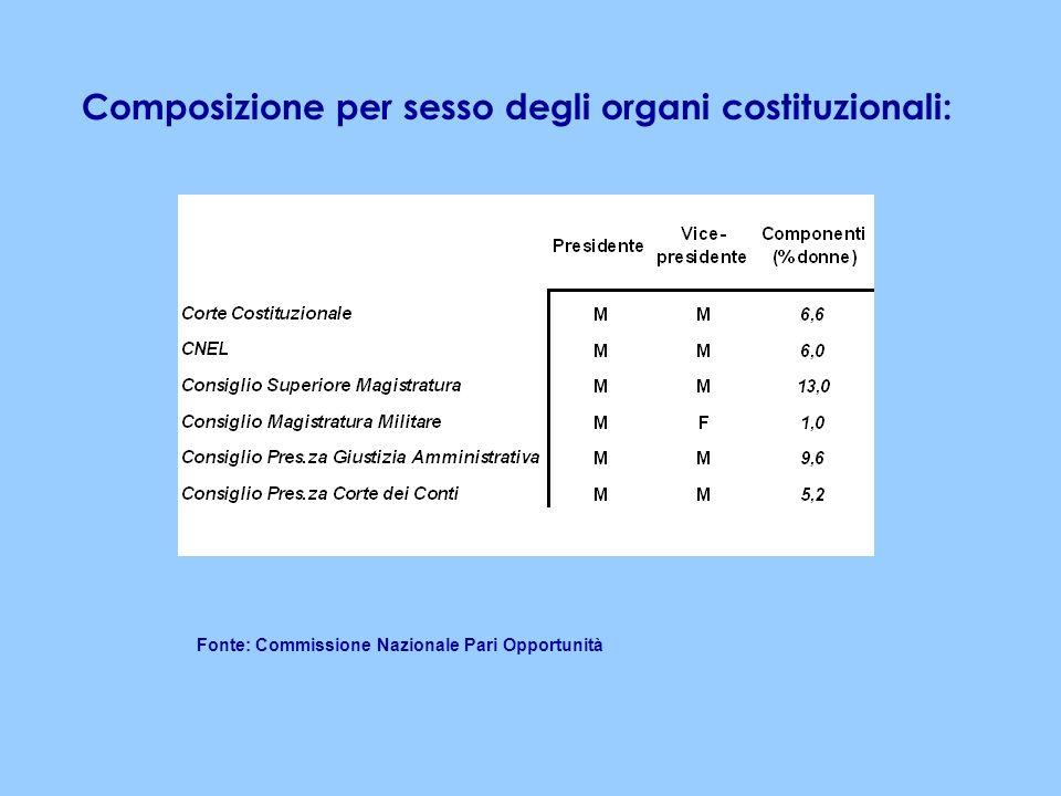Composizione per sesso degli organi costituzionali: Fonte: Commissione Nazionale Pari Opportunità
