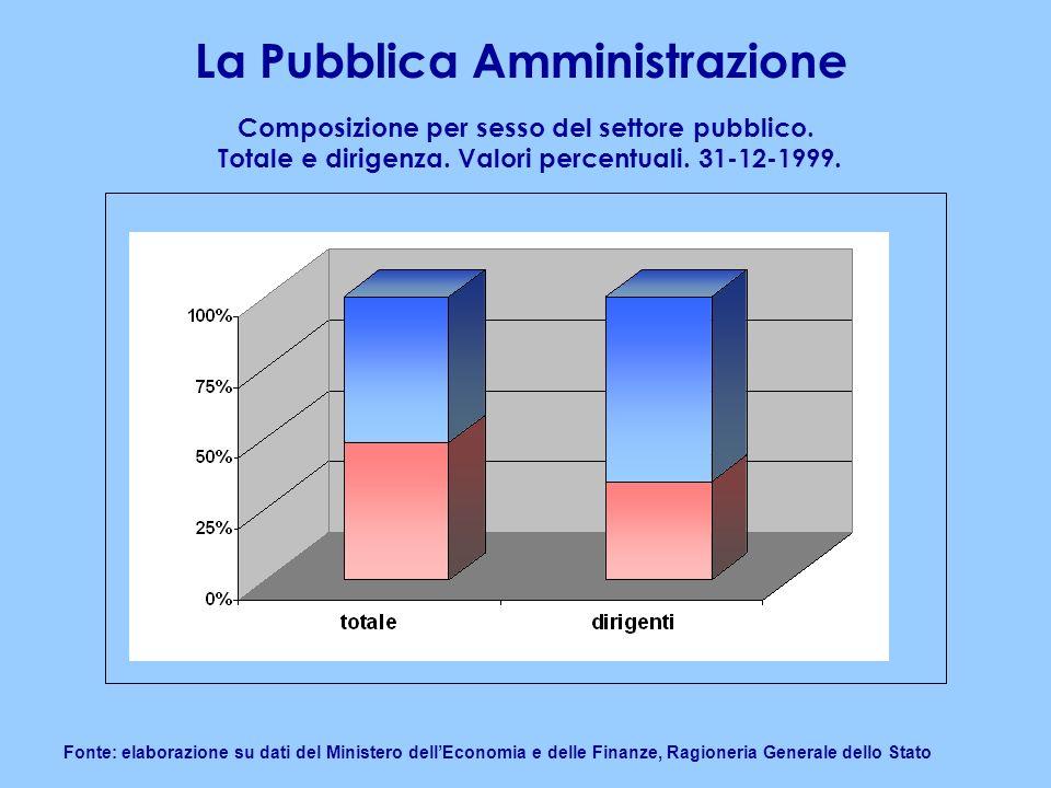 La Pubblica Amministrazione Fonte: elaborazione su dati del Ministero dellEconomia e delle Finanze, Ragioneria Generale dello Stato Composizione per sesso del settore pubblico.