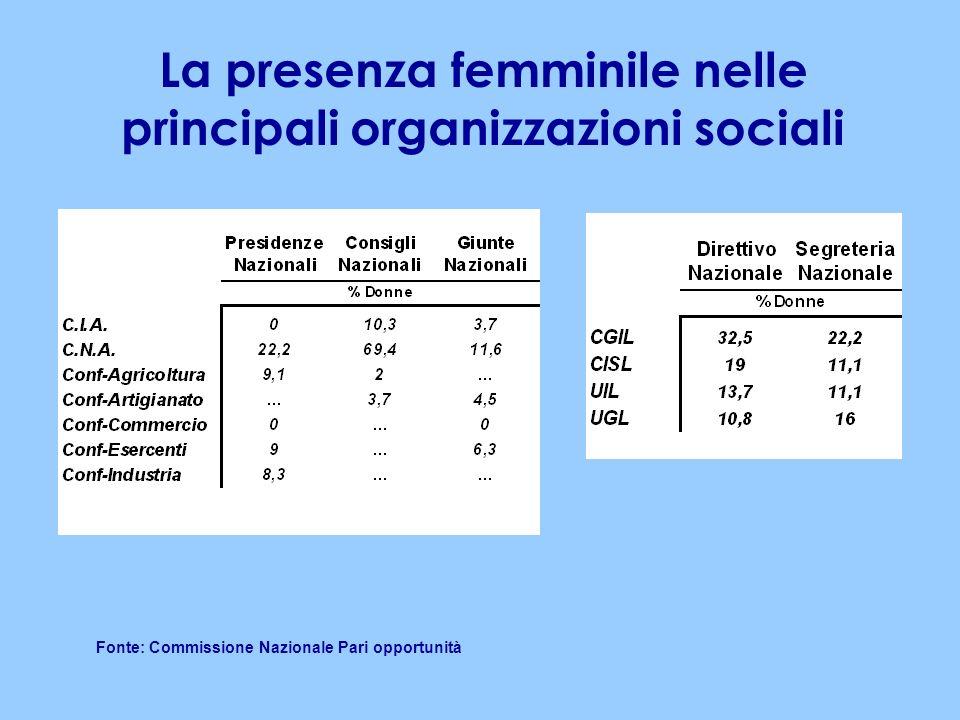 La presenza femminile nelle principali organizzazioni sociali Fonte: Commissione Nazionale Pari opportunità