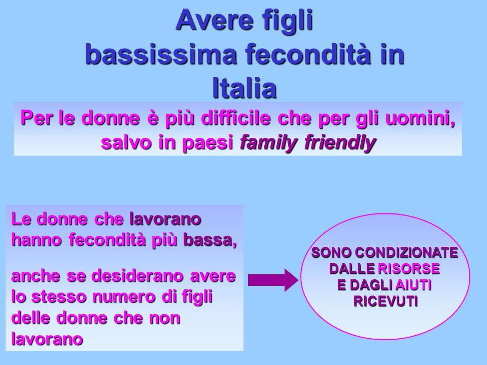 Avere figli bassissima fecondità in Italia Per le donne è più difficile che per gli uomini, salvo in paesi family friendly Le donne che lavorano hanno