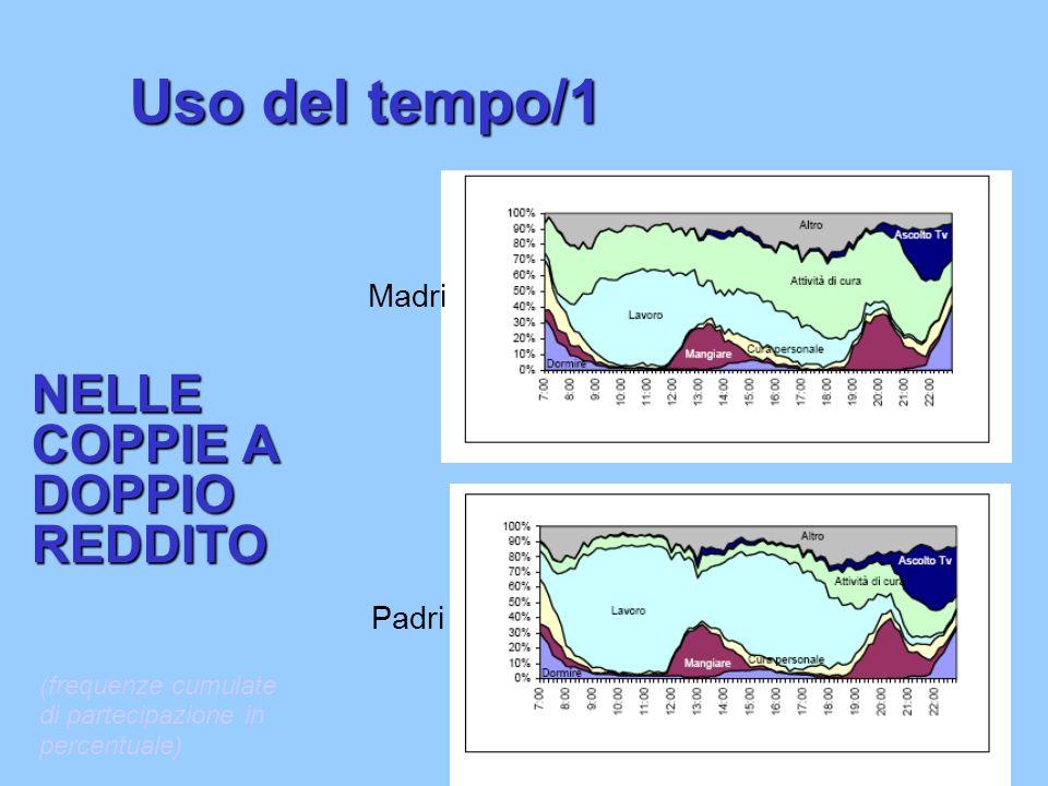 Uso del tempo/1 NELLE COPPIE A DOPPIO REDDITO Madri Padri (frequenze cumulate di partecipazione in percentuale)