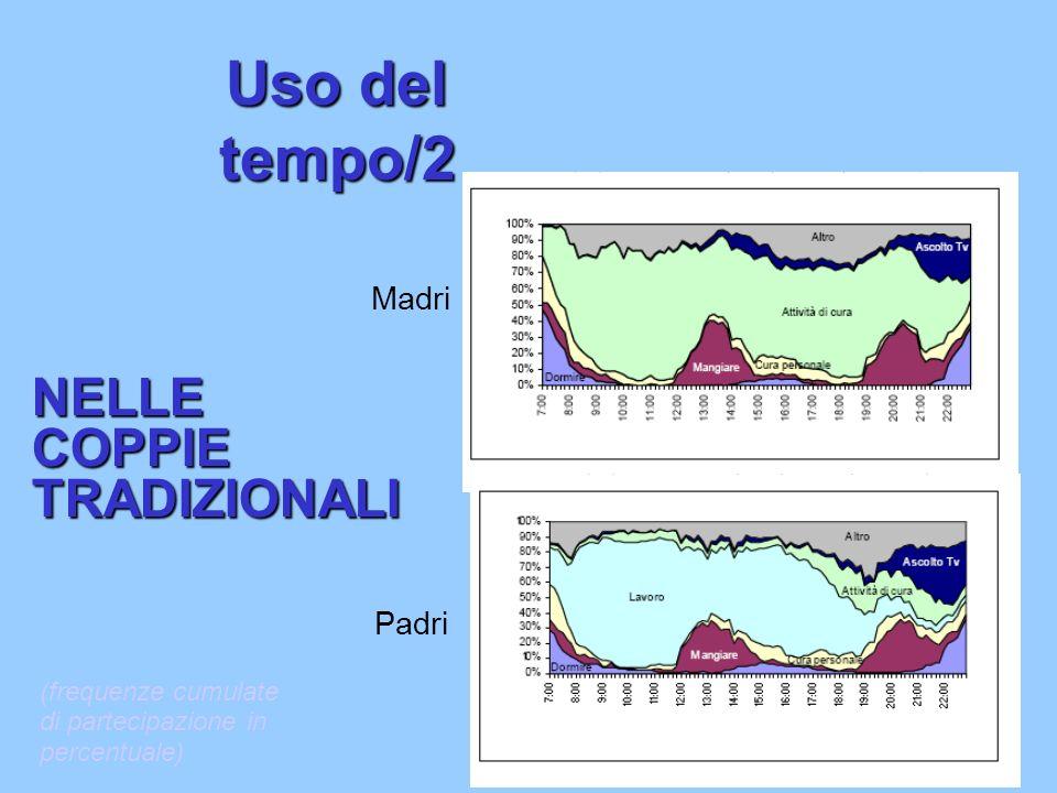 Uso del tempo/2 NELLE COPPIE TRADIZIONALI Madri Padri (frequenze cumulate di partecipazione in percentuale)