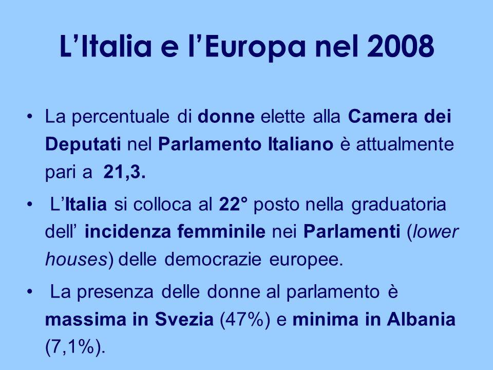 LItalia e lEuropa nel 2008 La percentuale di donne elette alla Camera dei Deputati nel Parlamento Italiano è attualmente pari a 21,3. LItalia si collo