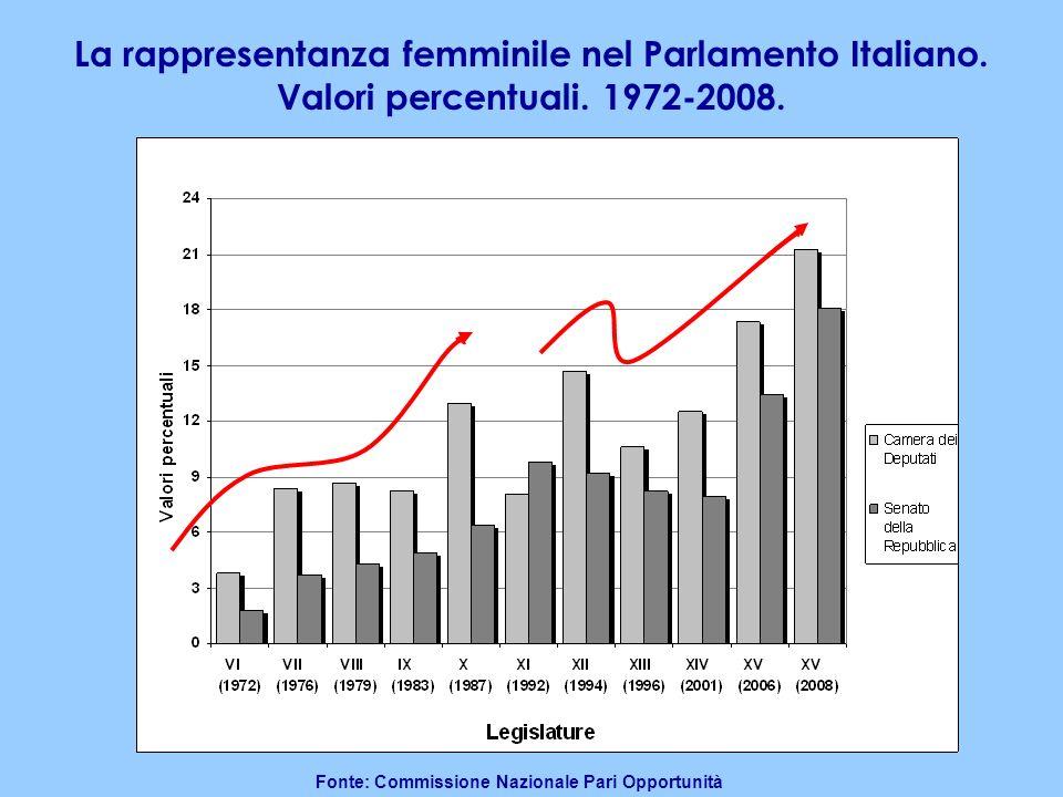 La rappresentanza femminile nel Parlamento Italiano. Valori percentuali. 1972-2008. Fonte: Commissione Nazionale Pari Opportunità