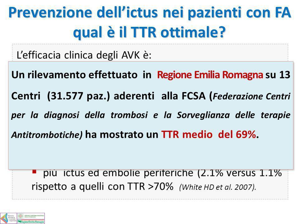 Prevenzione dellictus nei pazienti con FA qual è il TTR ottimale? Lefficacia clinica degli AVK è: ottimale per valori di TTR >70% accettabile per valo