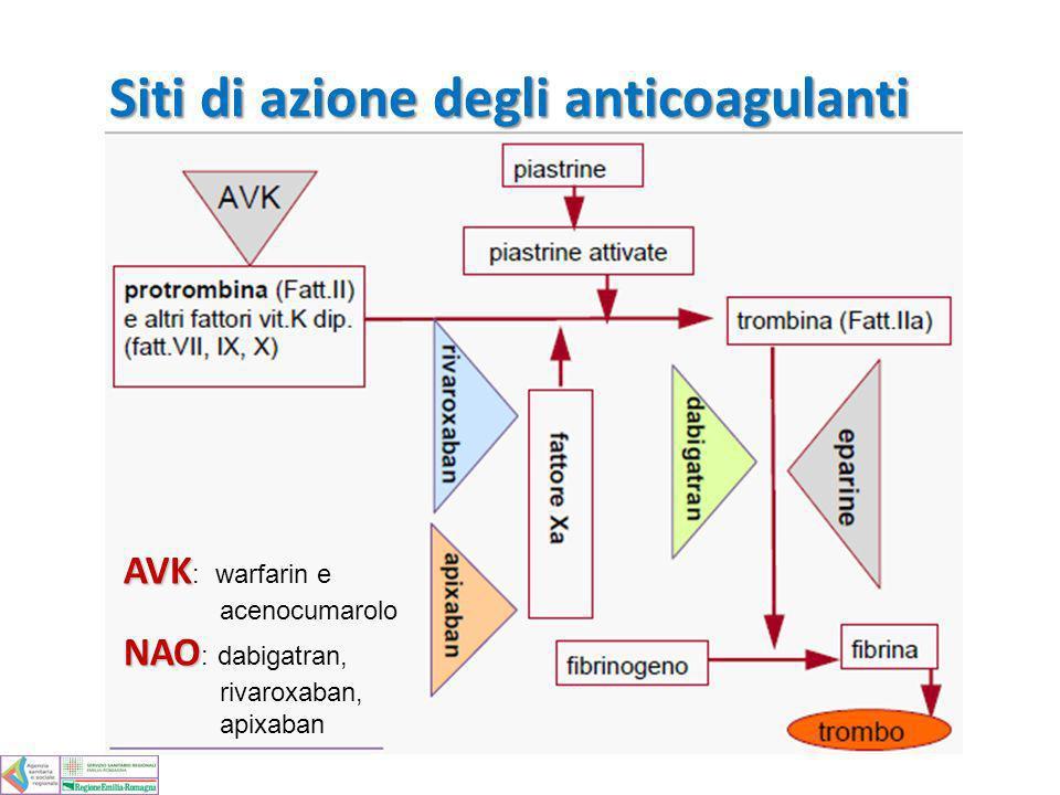 Siti di azione degli anticoagulanti AVK AVK : warfarin e acenocumarolo NAO NAO : dabigatran, rivaroxaban, apixaban