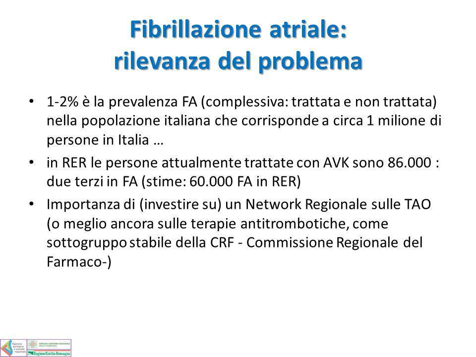 Fibrillazione atriale: rilevanza del problema 1-2% è la prevalenza FA (complessiva: trattata e non trattata) nella popolazione italiana che corrispond
