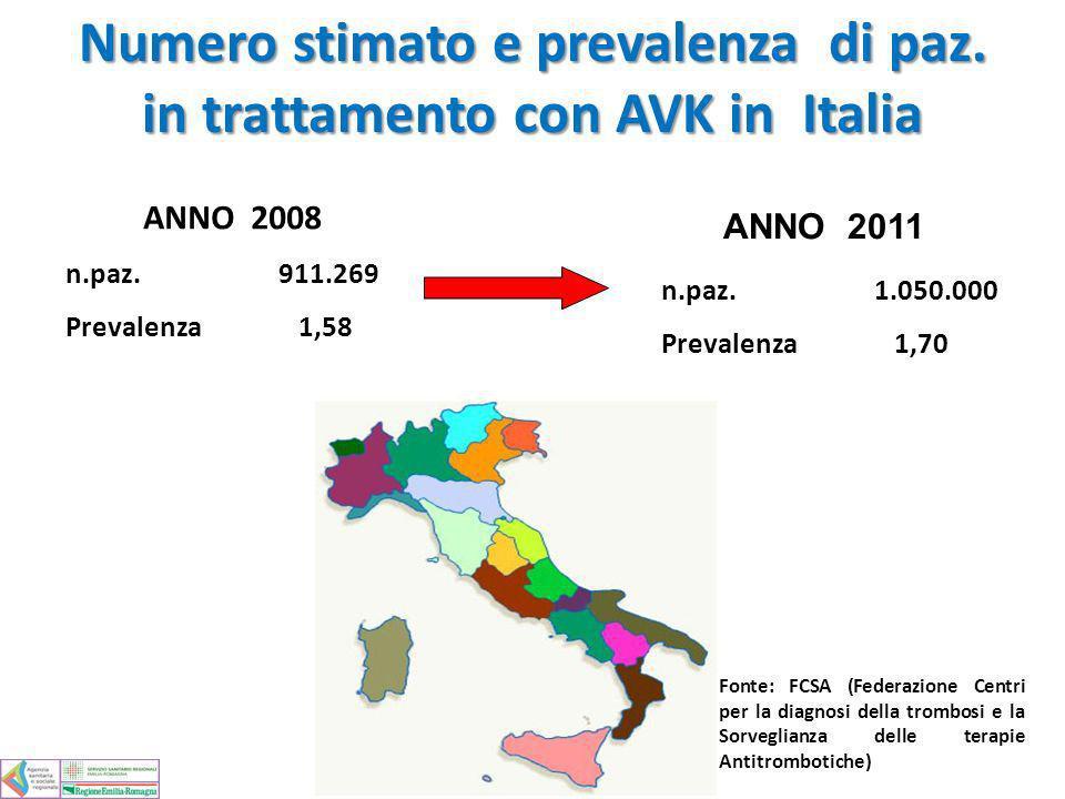ANNO 2008 ANNO 2011 n.paz.911.269 Prevalenza 1,58 n.paz.1.050.000 Prevalenza 1,70 Numero stimato e prevalenza di paz. in trattamento con AVK in Italia
