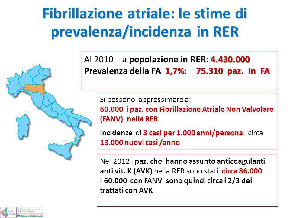 Fibrillazione atriale: le stime di prevalenza/incidenza in RER 4.430.000 Al 2010 la popolazione in RER: 4.430.000 1,7%75.310 paz. In FA Prevalenza del