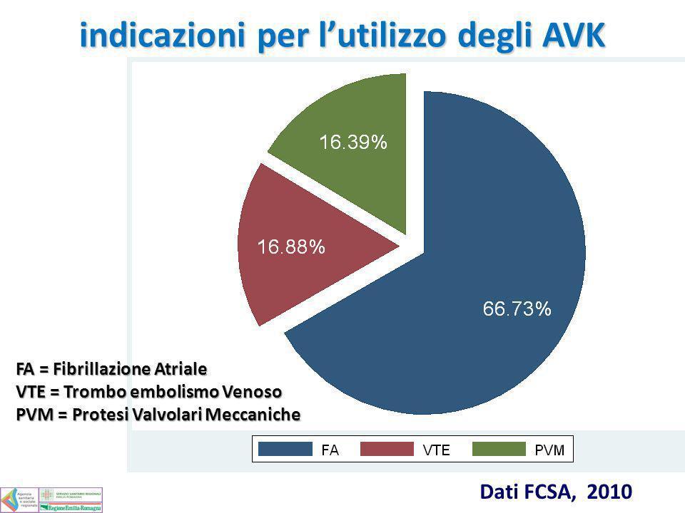 indicazioni per lutilizzo degli AVK Dati FCSA, 2010 FA = Fibrillazione Atriale VTE = Trombo embolismo Venoso PVM = Protesi Valvolari Meccaniche