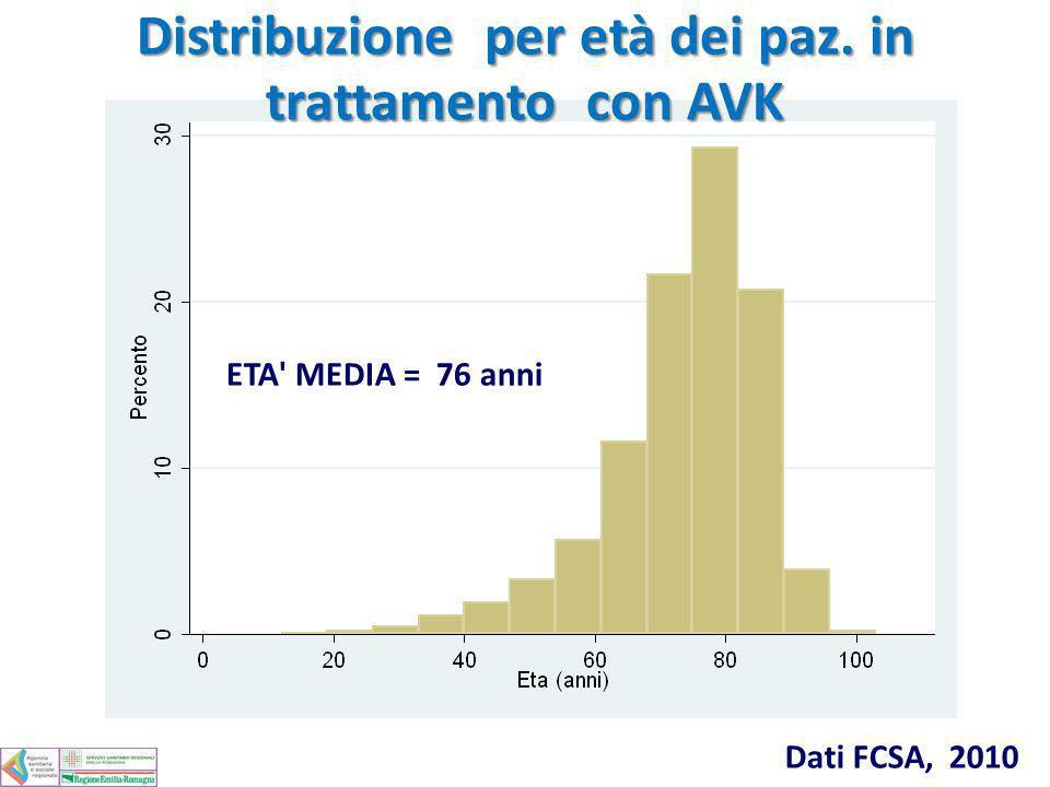 Distribuzione per età dei paz. in trattamento con AVK ETA' MEDIA = 76 anni Dati FCSA, 2010