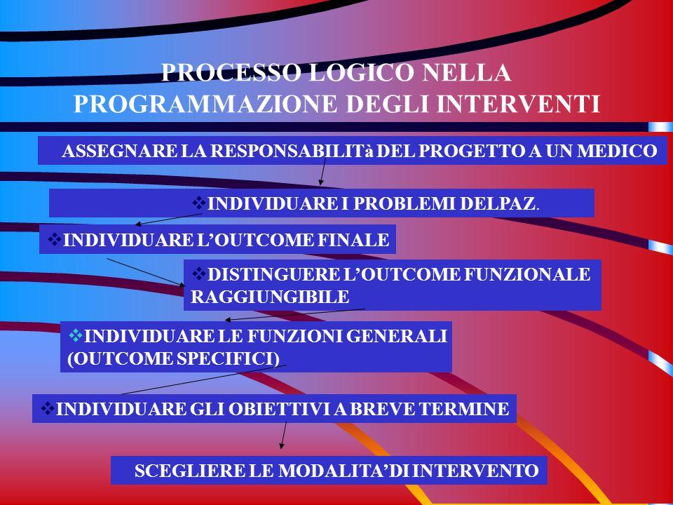 PROCESSO LOGICO NELLA PROGRAMMAZIONE DEGLI INTERVENTI ASSEGNARE LA RESPONSABILITà DEL PROGETTO A UN MEDICO INDIVIDUARE I PROBLEMI DELPAZ. INDIVIDUARE