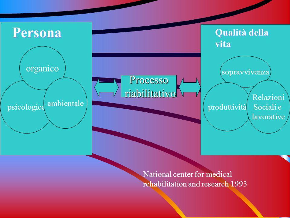 Processo riabilitativo riabilitativo Persona Qualità della vita psicologico organico ambientale sopravvivenza produttività Relazioni Sociali e lavorat