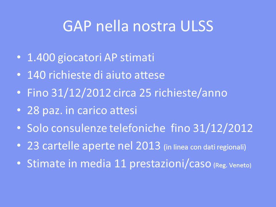 GAP nella nostra ULSS 1.400 giocatori AP stimati 140 richieste di aiuto attese Fino 31/12/2012 circa 25 richieste/anno 28 paz. in carico attesi Solo c