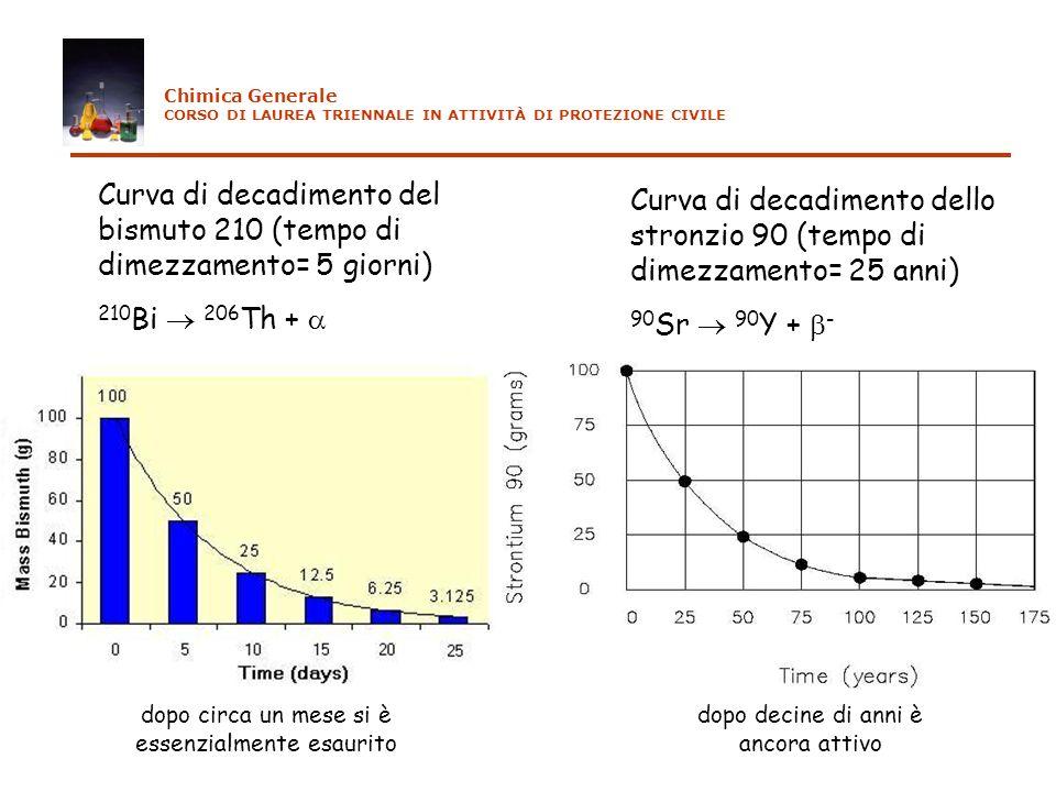 Curva di decadimento del bismuto 210 (tempo di dimezzamento= 5 giorni) 210 Bi 206 Th + Curva di decadimento dello stronzio 90 (tempo di dimezzamento=