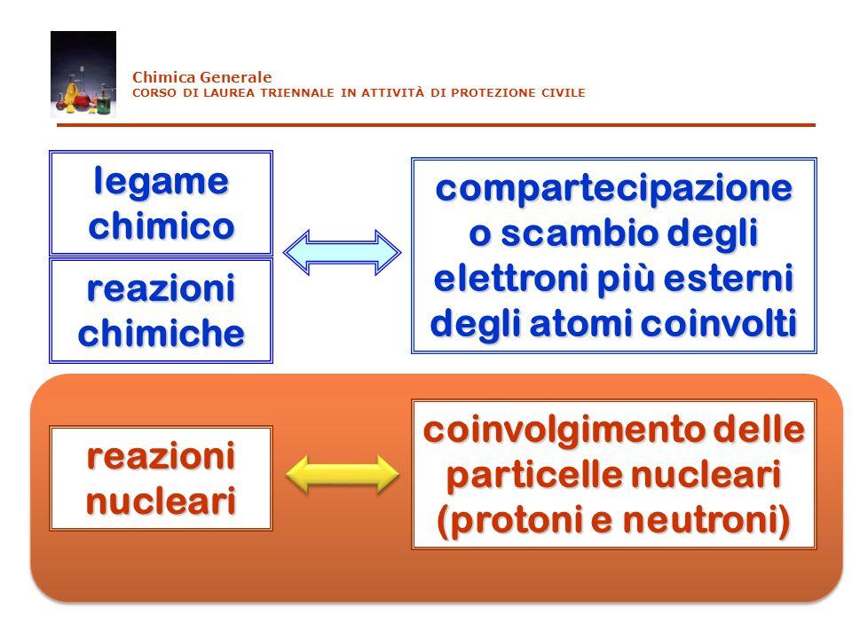legame chimico compartecipazione o scambio degli elettroni più esterni degli atomi coinvolti reazioni chimiche reazioni nucleari coinvolgimento delle
