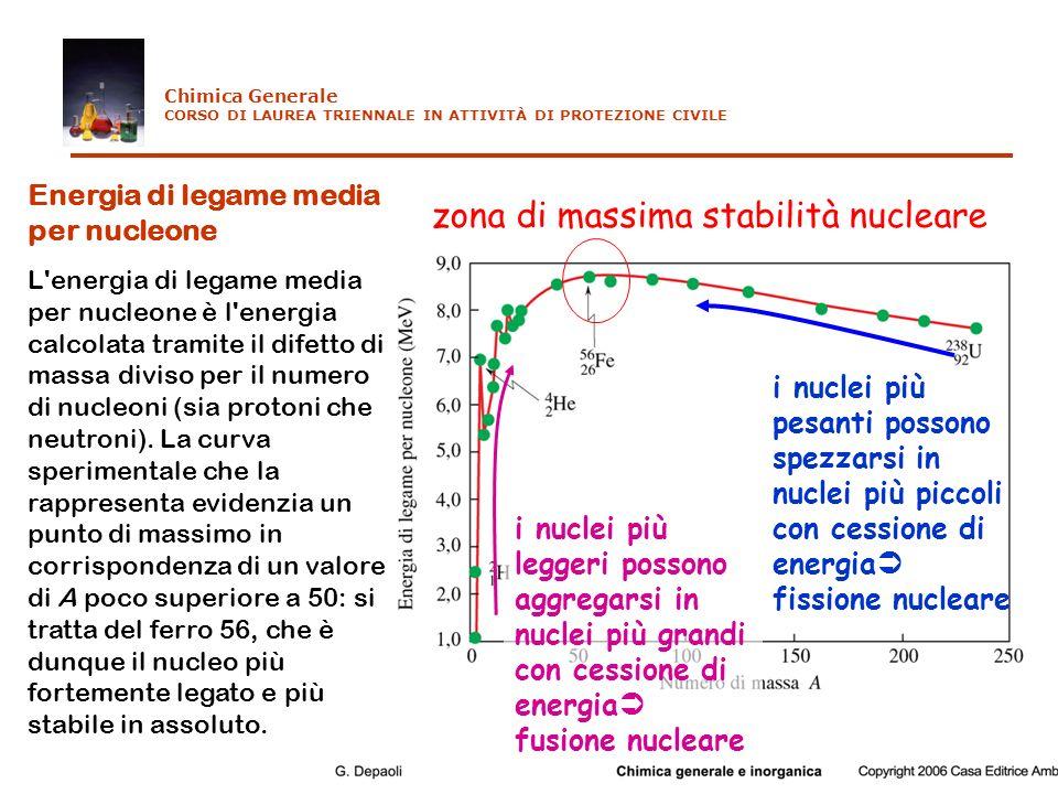 Energia di legame media per nucleone L'energia di legame media per nucleone è l'energia calcolata tramite il difetto di massa diviso per il numero di