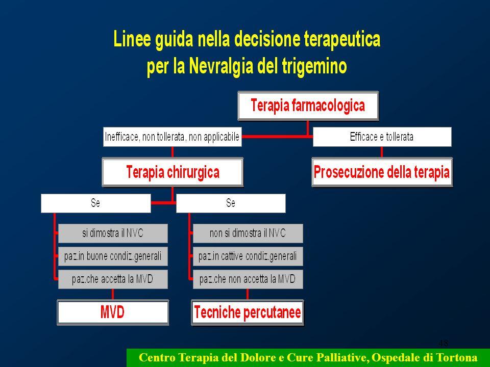 48 Centro Terapia del Dolore e Cure Palliative, Ospedale di Tortona