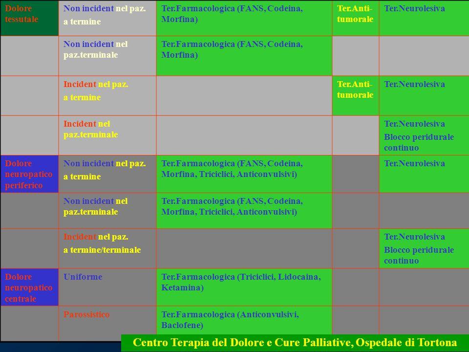 5 Dolore tessutale Non incident nel paz. a termine Ter.Farmacologica (FANS, Codeina, Morfina) Ter.Anti- tumorale Ter.Neurolesiva Non incident nel paz.